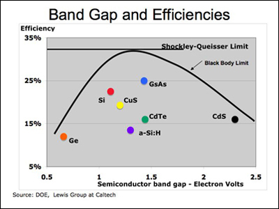 bandgap_efficiency