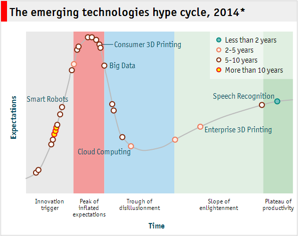 hype_cycle_2014